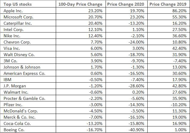 Wall Street stocks that gained and lost the most in the COVID-19 crisis