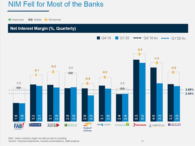 NIMs UAE banks