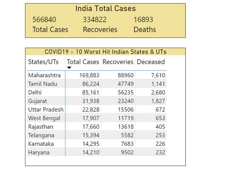 India covid graphic June 30, 2020