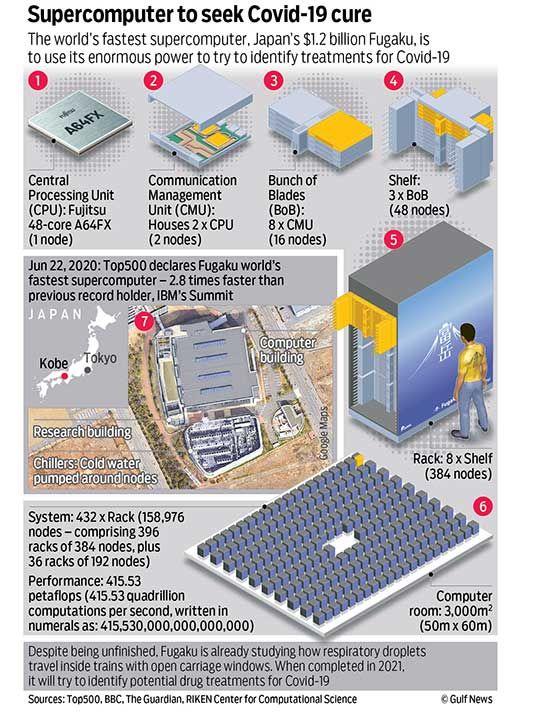 Fugaku supercomputer fastest graphic
