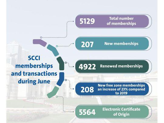 Sharjah numbers