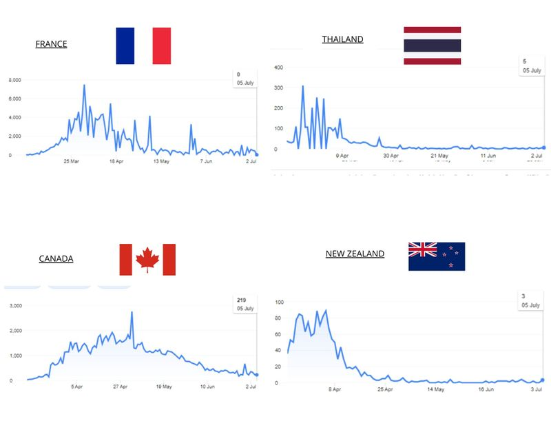 France thailand canada new zealand