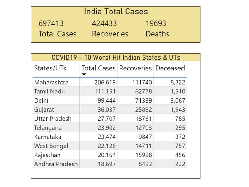 India covid graphic July 6, 2020