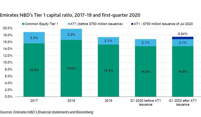 ENBD Tier 1 Capital ratio