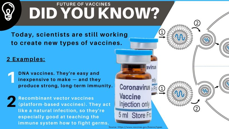 Did you know future of vaccines