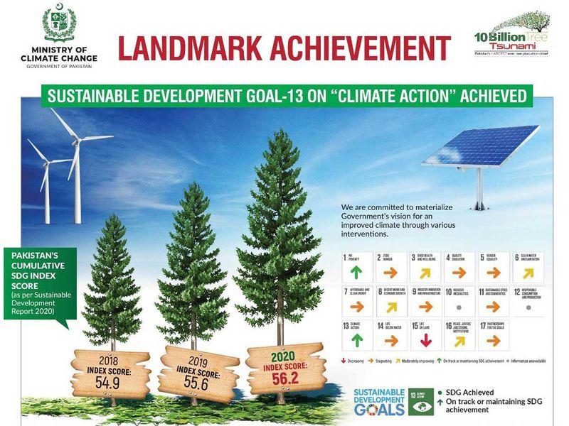 Pakistan climate goals