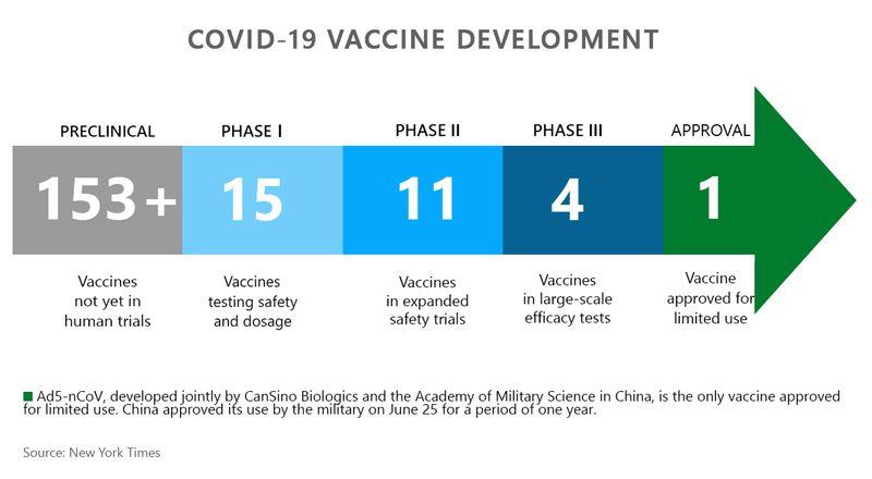 Vaccine development