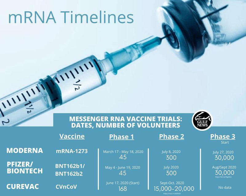 mRNA Vaccine timelines