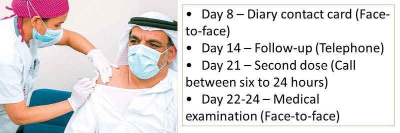 •	Day 8 – Diary contact card (Face-to-face) •	Day 14 – Follow-up (Telephone) •	Day 21 – Second dose (Call between six to 24 hours) •	Day 22-24 – Medical examination (Face-to-face)