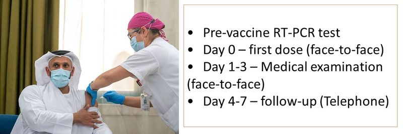 •	Pre-vaccine RT-PCR test •	Day 0 – first dose (face-to-face) •	Day 1-3 – Medical examination (face-to-face) •	Day 4-7 – follow-up (Telephone)