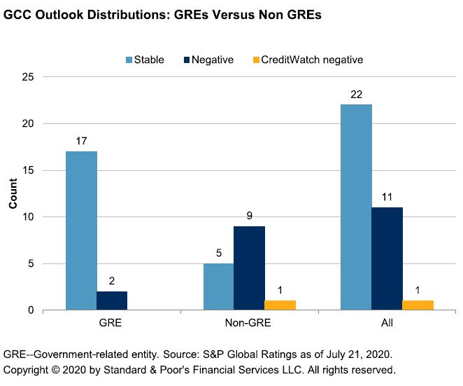 Outlook distributions