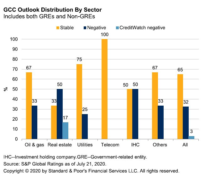 rating outlook