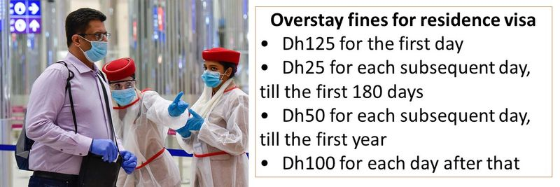 Overstay fines for residence visa •Dh125 for the first day •Dh25 for each subsequent day, till the first 180 days •Dh50 for each subsequent day, till the first year •Dh100 for each day after that