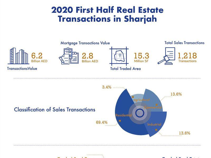 Sharjah deals, H1-2020