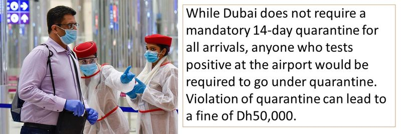 While Dubai does not require a mandatory 14-day quarantine for all arrivals, anyone who tests positive at the airport would be required to go under quarantine. Violation of quarantine can lead to a fine of Dh50,000.