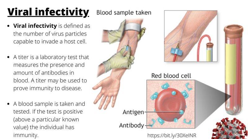 viral infectivity
