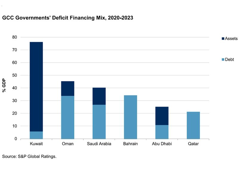 GCC financing mix