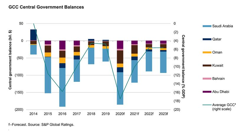 GCC government balances