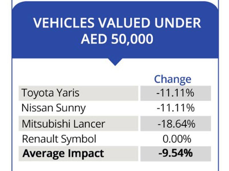 Used Car Values 2