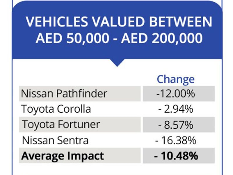 Used car values 1