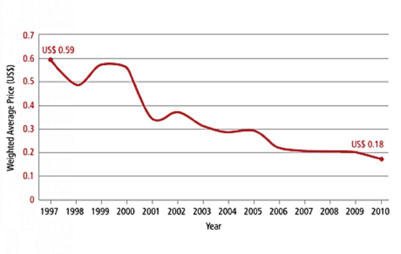 Gavi vaccine price drop