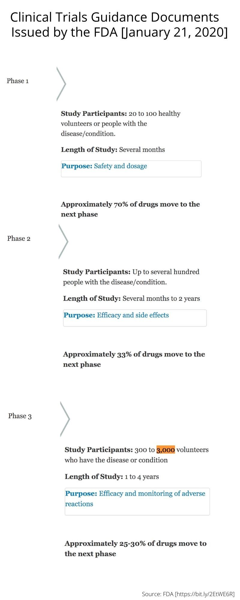 Clinical trials guidelines documents FDA