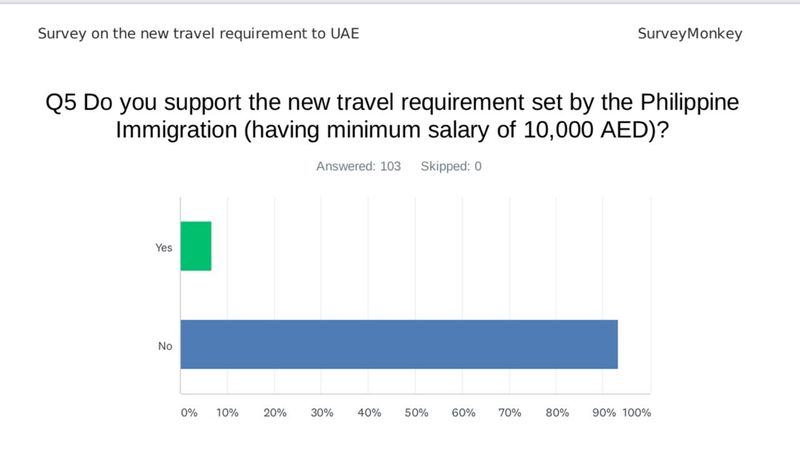 Salary 10k OFWs UAE support new rules