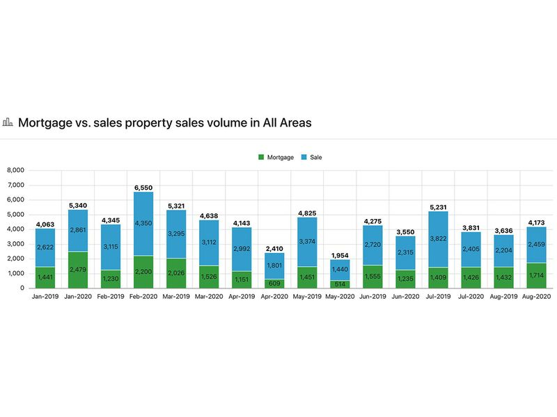 Mortgage vs  salew