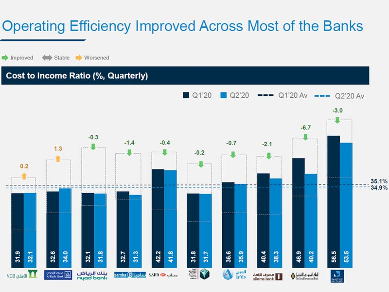 Saudi banks efficiency