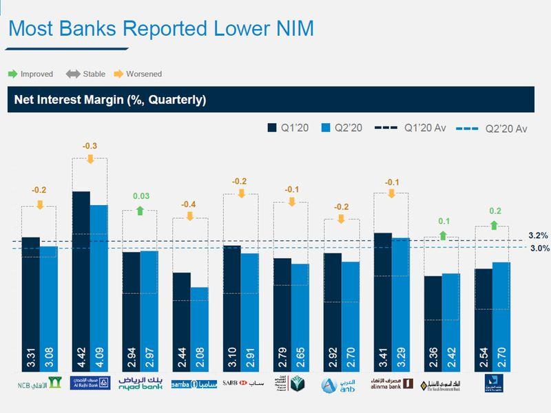 Saudi banks margins