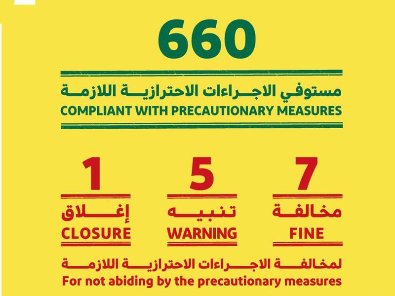 Dubai officials shut another cafe, fine several other shops for breaking COVID-19 safety rules