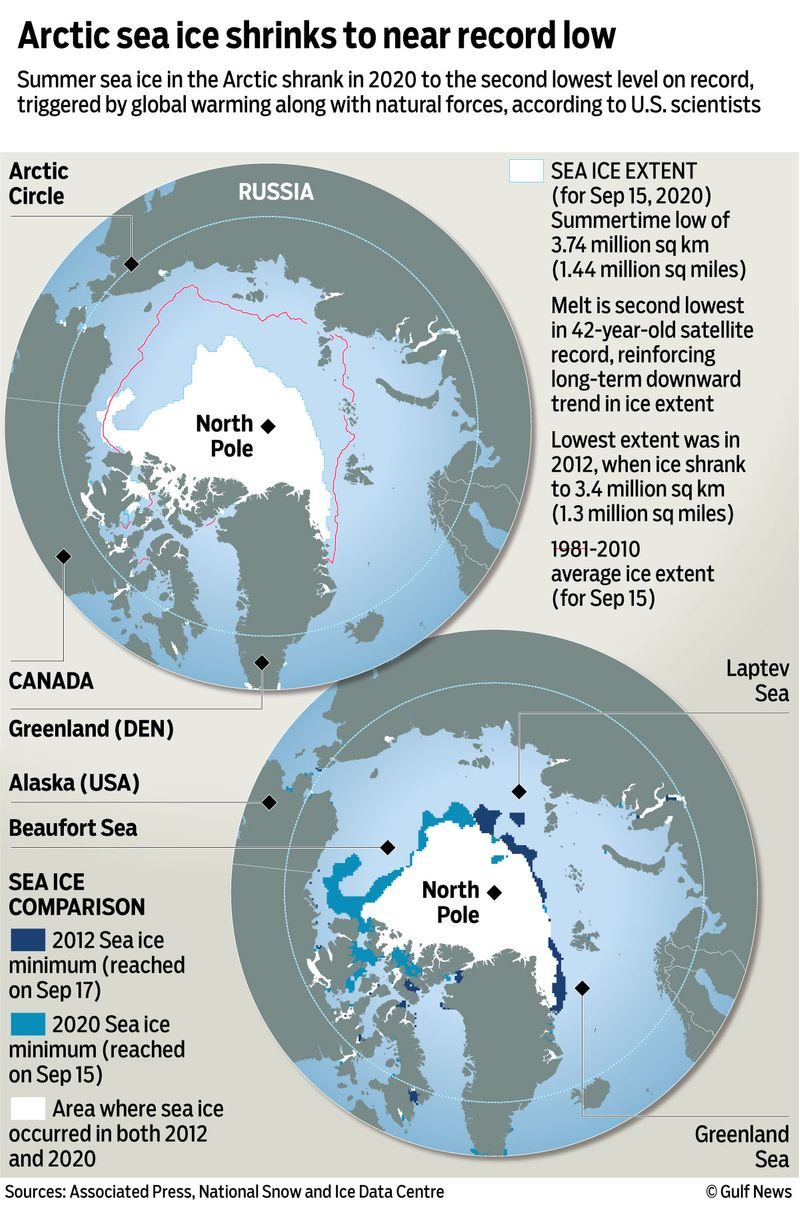 Arctic ice graphic