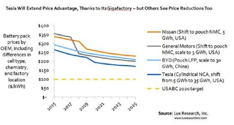 battery prices