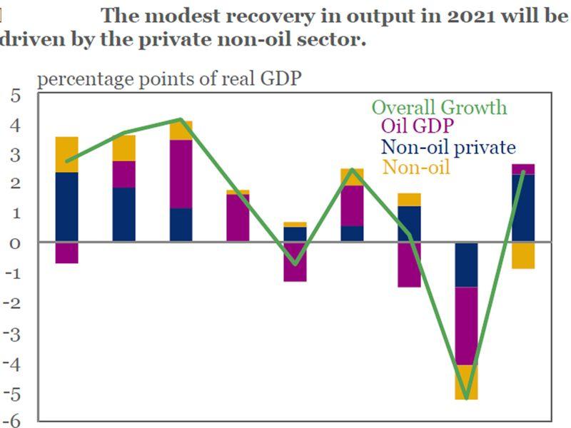 Saudi GDP