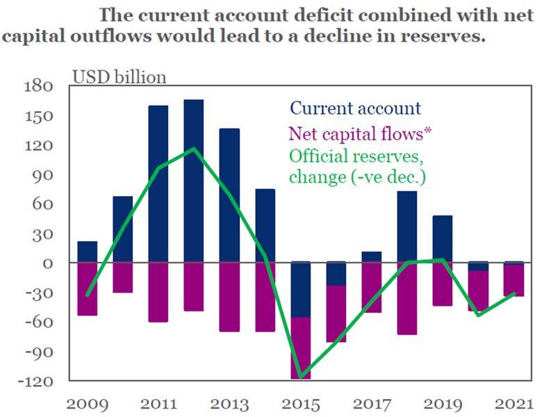 Saudi current account
