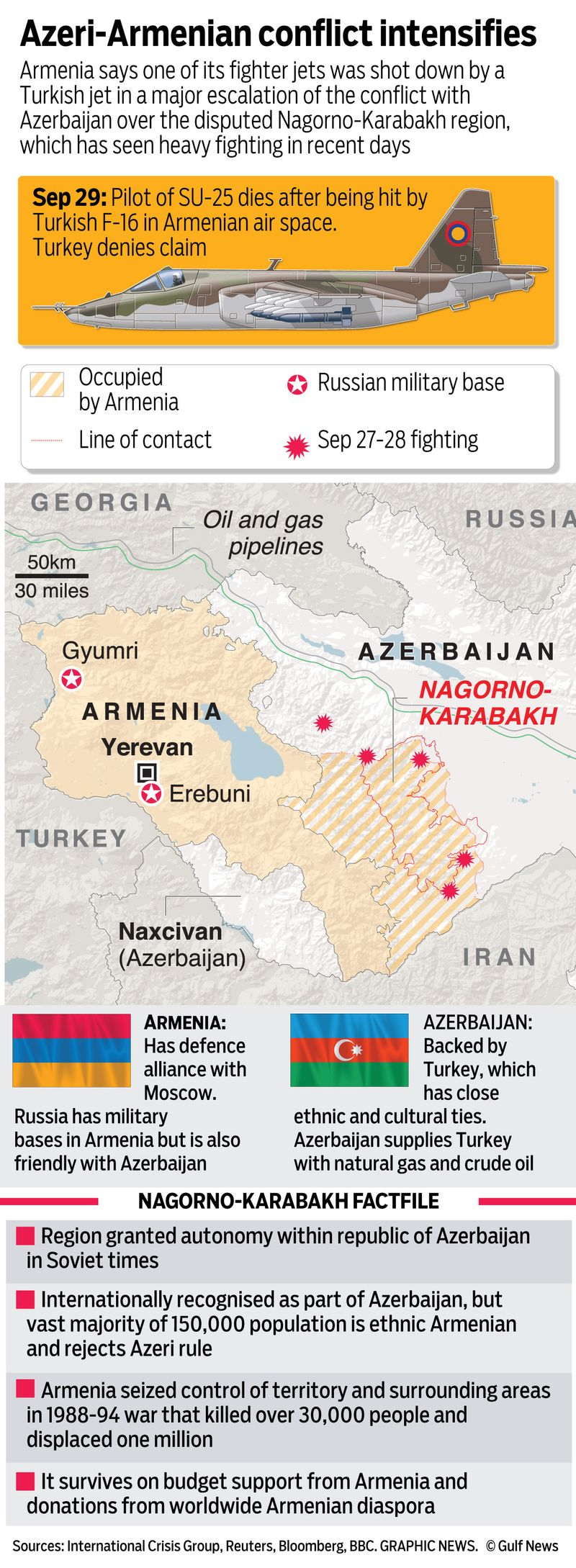 Nagorno Karabakh Fighting Enters Fourth Day Europe Gulf News