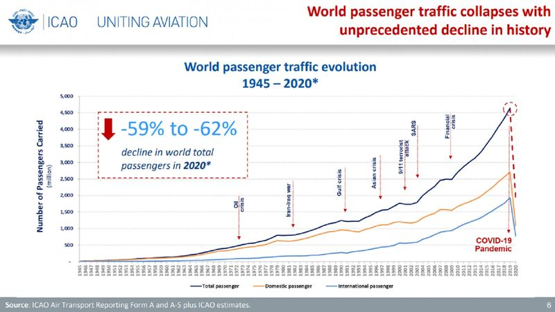 Data published by the International Civil Aviation Organization on October 1, 2020.