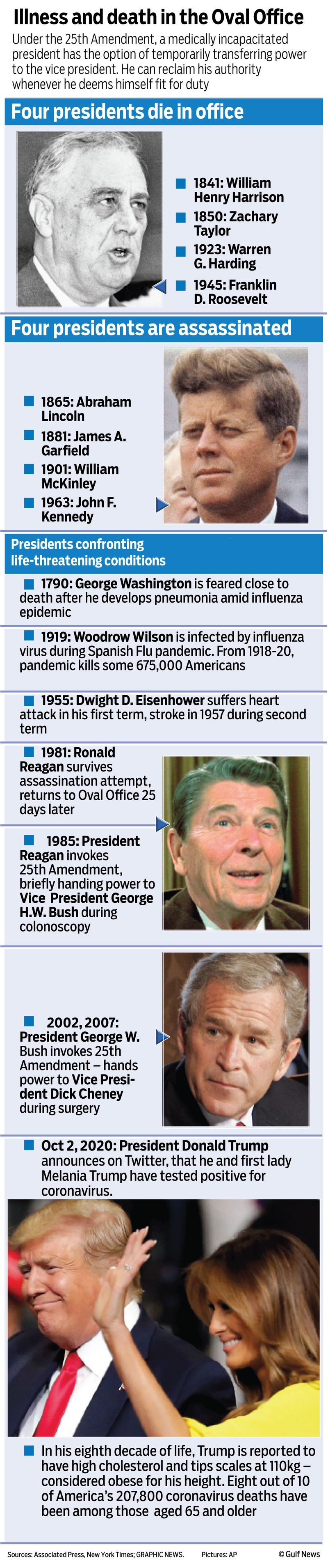 Graphic white house illness virus US president