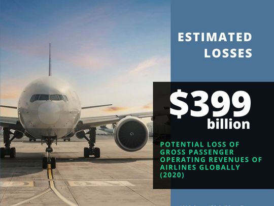 ICAO airline losses