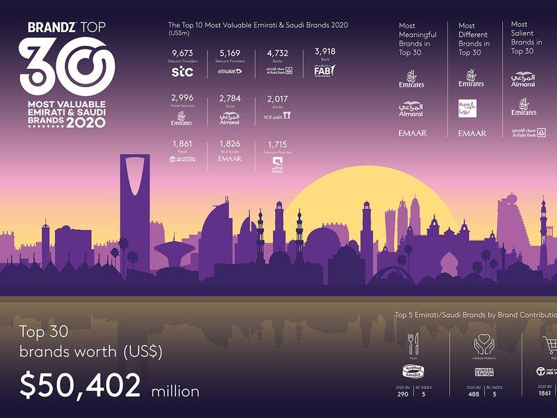 BrandZ UAE-Saudi Top 30