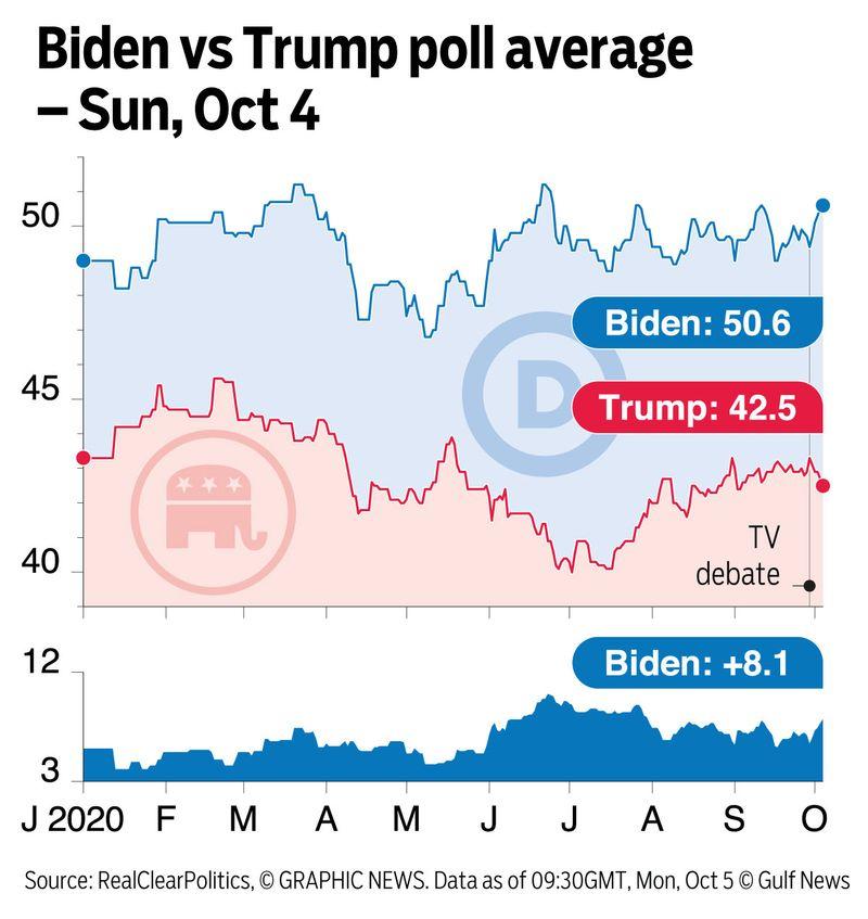 GRaphic Biden Trump poll Oct 6