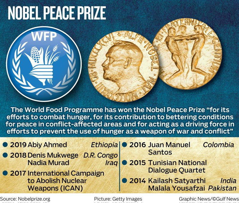 Nobel Peace Prize graphic 2020