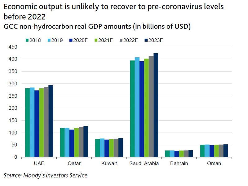 GCC economic output