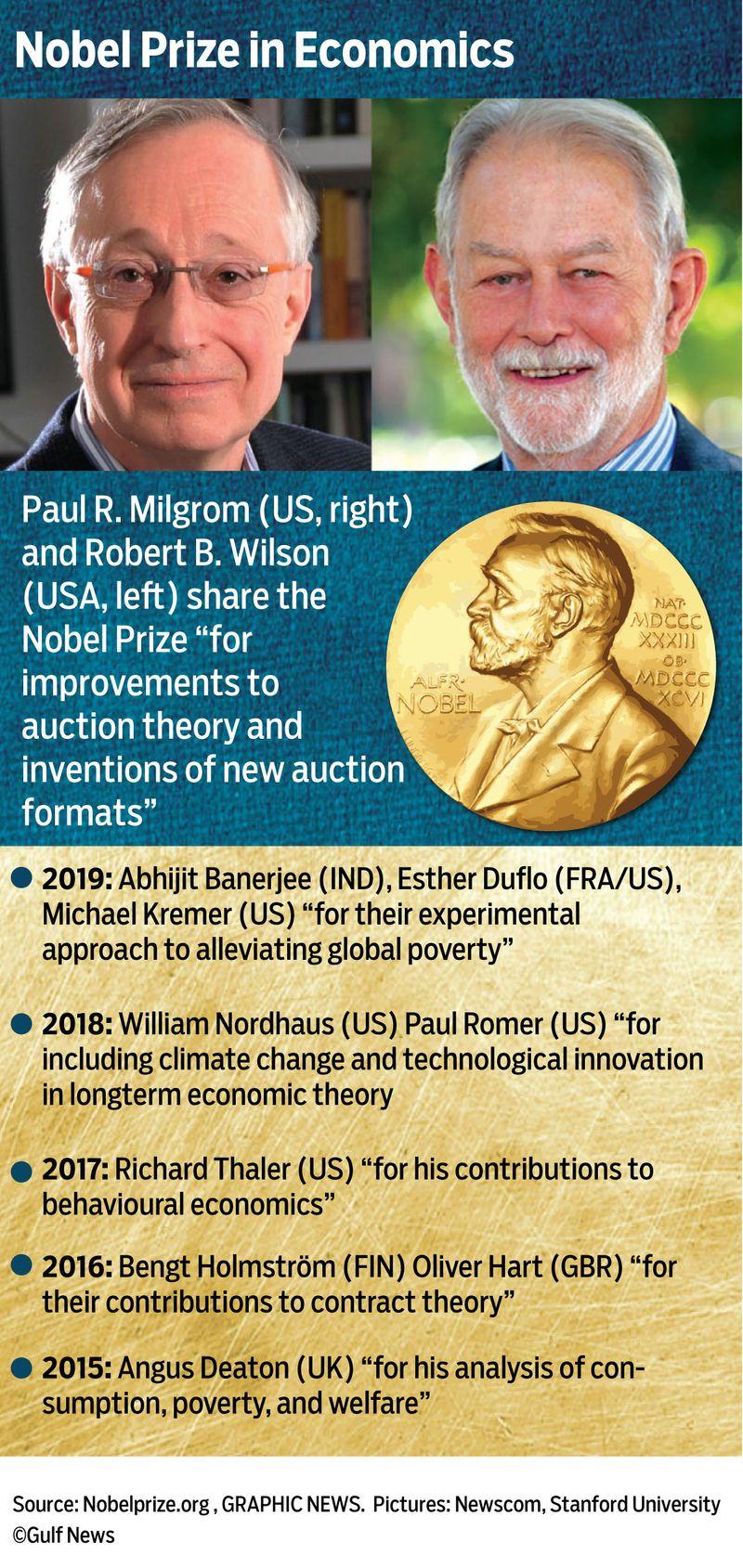 Nobel Prize graphic economics 2020