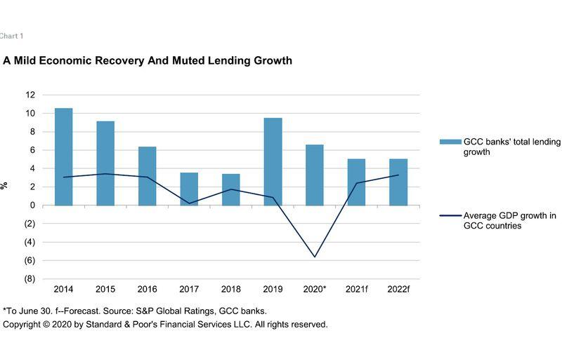 GCC loan growth