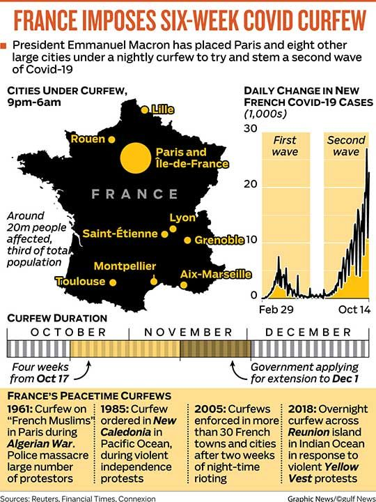 FRANCE CURFEW GRAPHIC