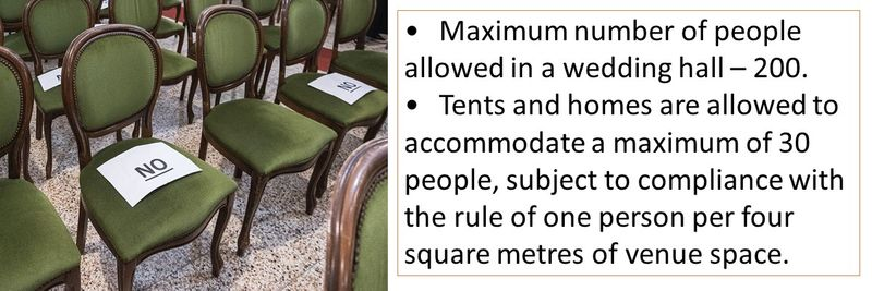 •Maximum number of people allowed in a wedding hall – 200.  •Tents and homes are allowed to accommodate a maximum of 30 people, subject to compliance with the rule of one person per four square metres of venue space.