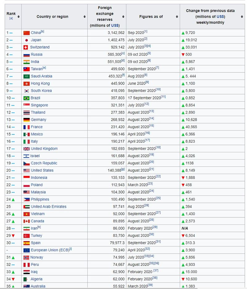 GIR list by country