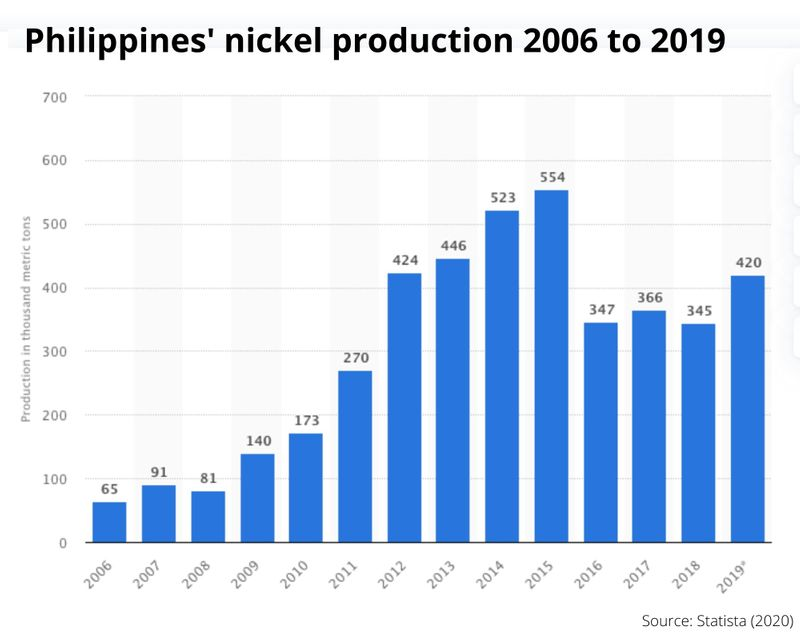 Nickel production philippines
