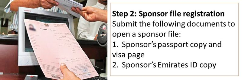 Submit the following documents to open a sponsor file